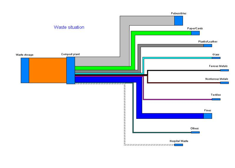 how to do a sankey diagram car trailer hitch wiring diagrams » composting