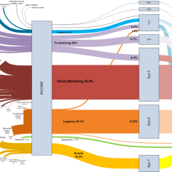 How To Do A Sankey Diagram Bentley T1 Wiring Visio Diagrams Follow The Money