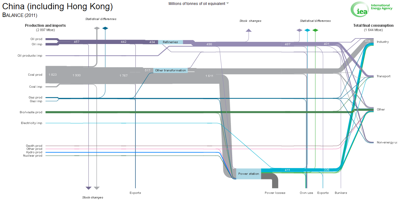 hight resolution of iea china energy flows 2011