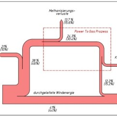 Sankey Diagram Of Wind Msd 2 Step Wiring Diagrams Vernunftkraft Sankeydiagramm 600x386