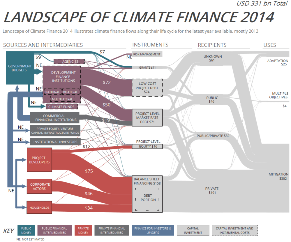 medium resolution of landscape climate finance 2014