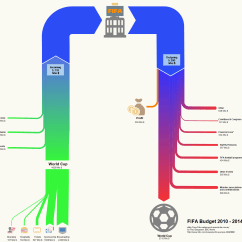 How To Do A Sankey Diagram Signal Stat 900 6 Wire Wiring 2 Diagrams  Money