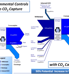 power plant sankey diagramsdoe netl water co2capture [ 1158 x 734 Pixel ]