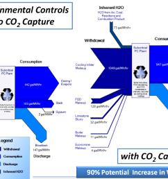 power plant sankey diagrams hydroelectric power plant sankey diagram [ 1158 x 734 Pixel ]