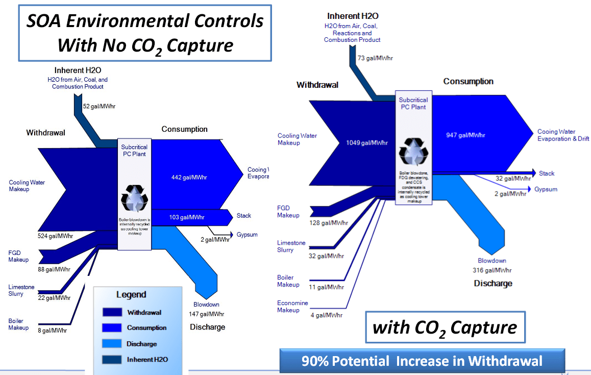 hight resolution of power plant sankey diagramsdoe netl water co2capture