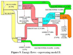 power plant – Sankey Diagrams