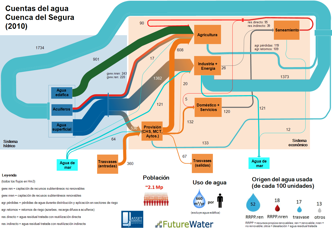 how to draw a sankey diagram scale the biggest ear water diagrams future 2010 spain