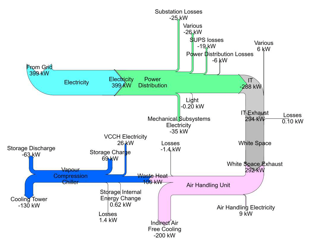 sankey diagram of wind electric fence circuit diy renewables diagrams renewit project data centres