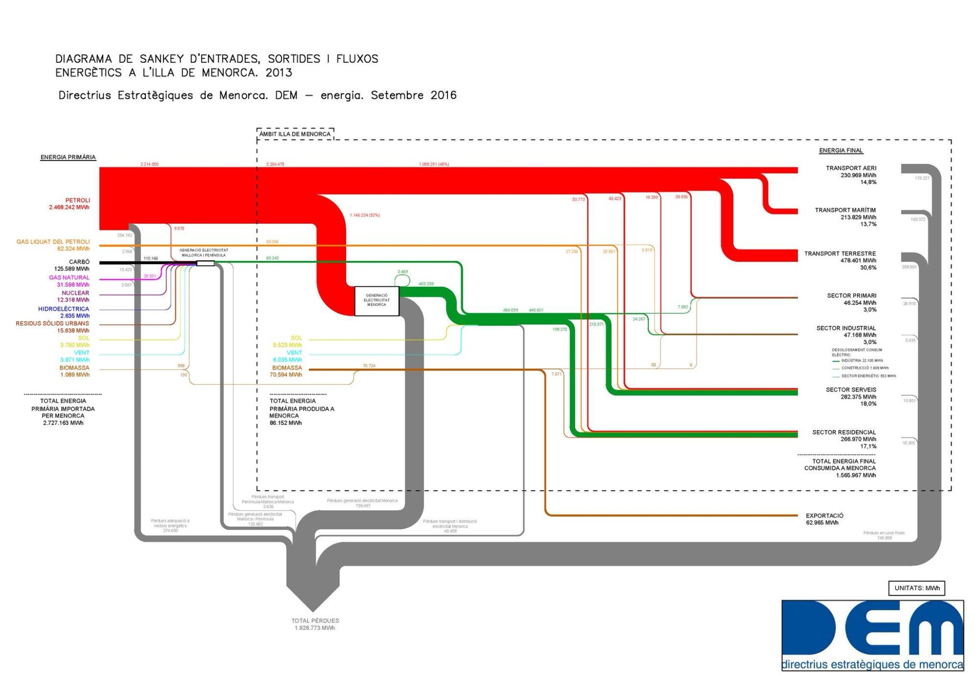 hight resolution of menorca energy 2013
