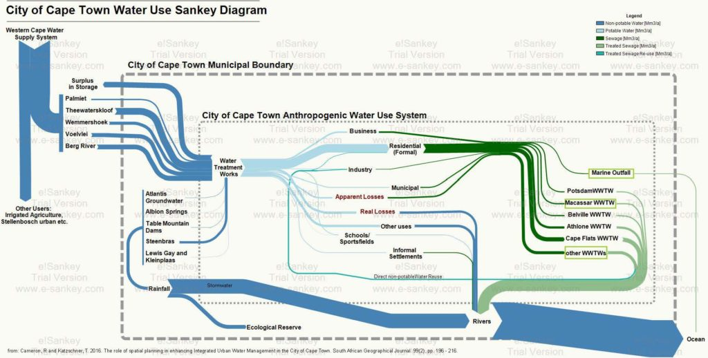 how to draw a sankey diagram scale parallel wiring batteries urban diagrams cameron cape town water use