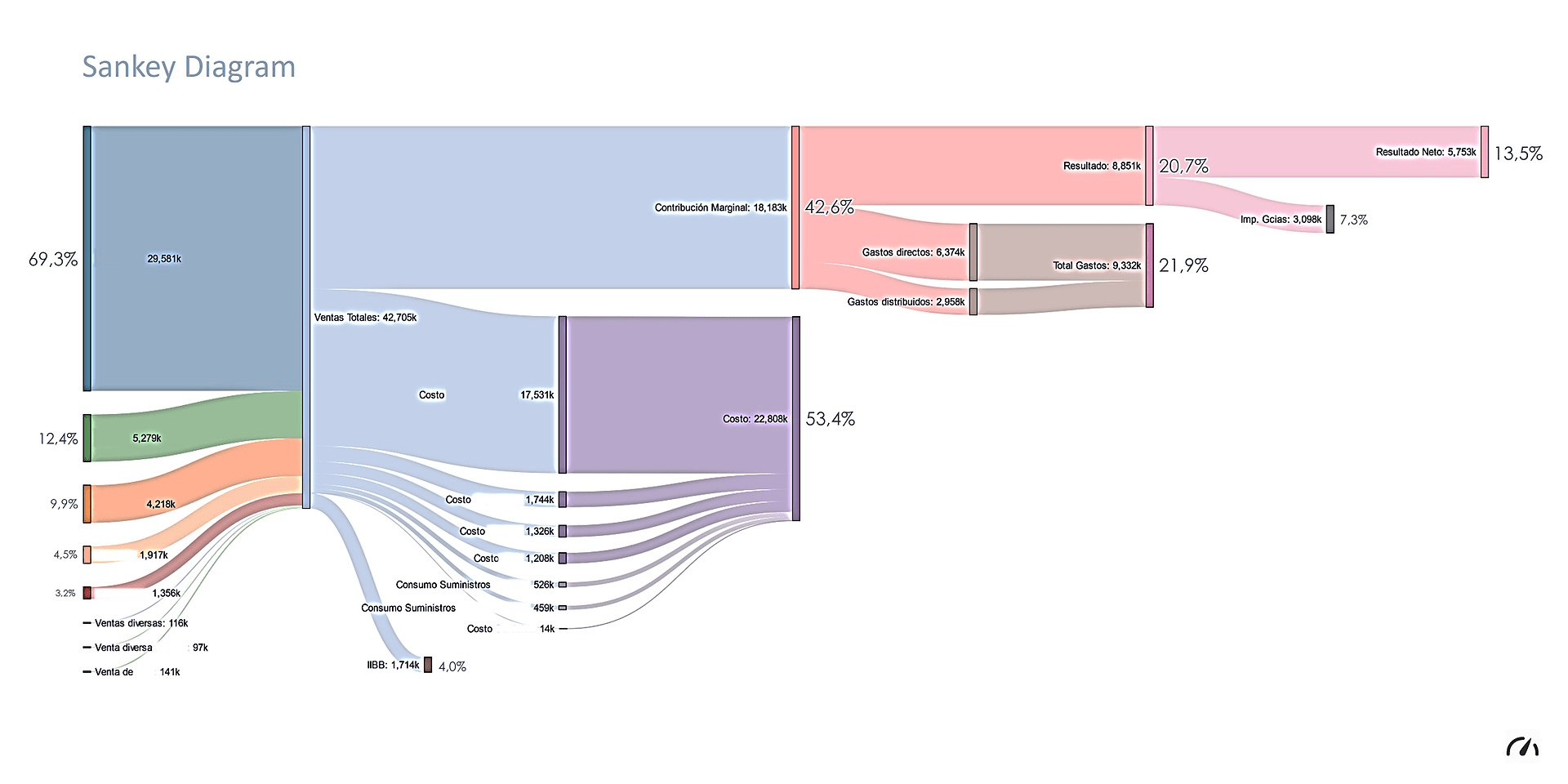 hight resolution of sankey diagram income statement