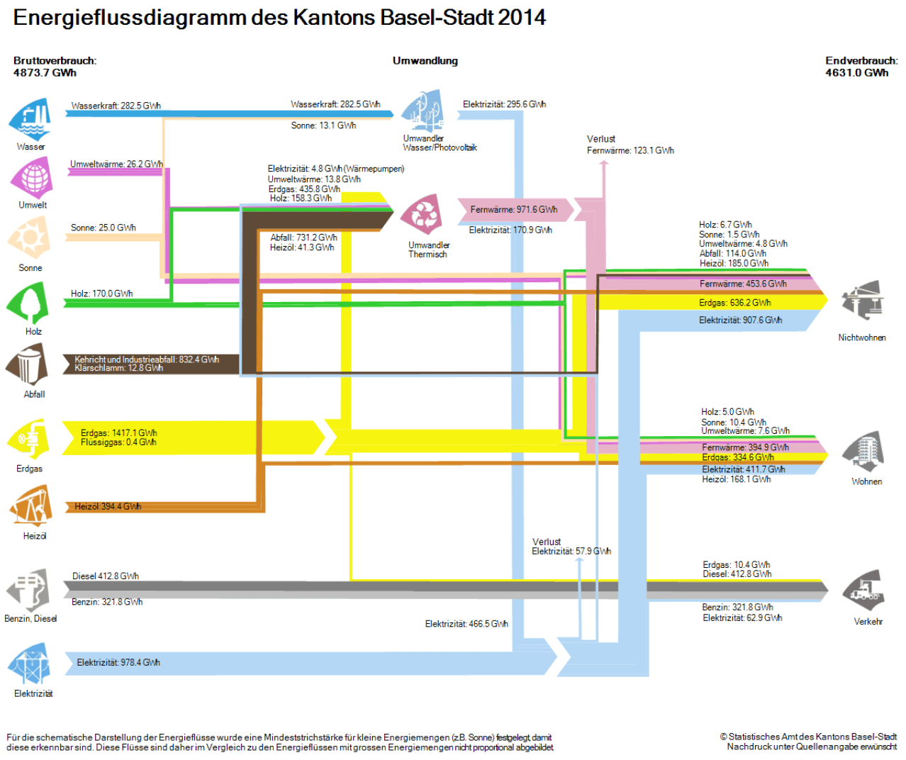 hight resolution of energy flow kanton baselstadt 2014