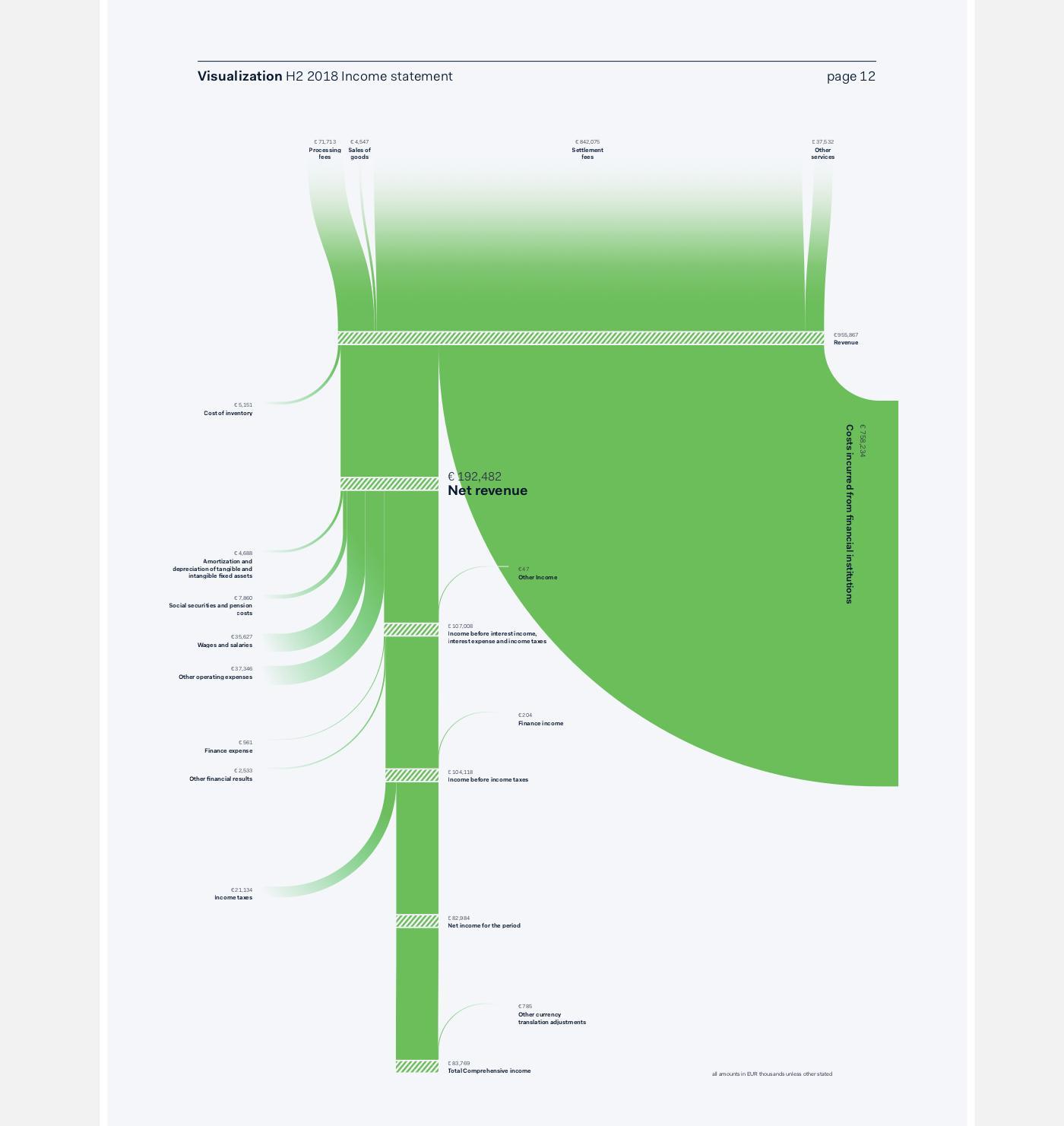 Sankey diagram maker excel