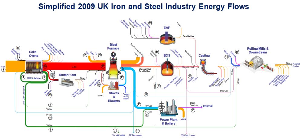 medium resolution of uk ironsteelindustry energy 2009