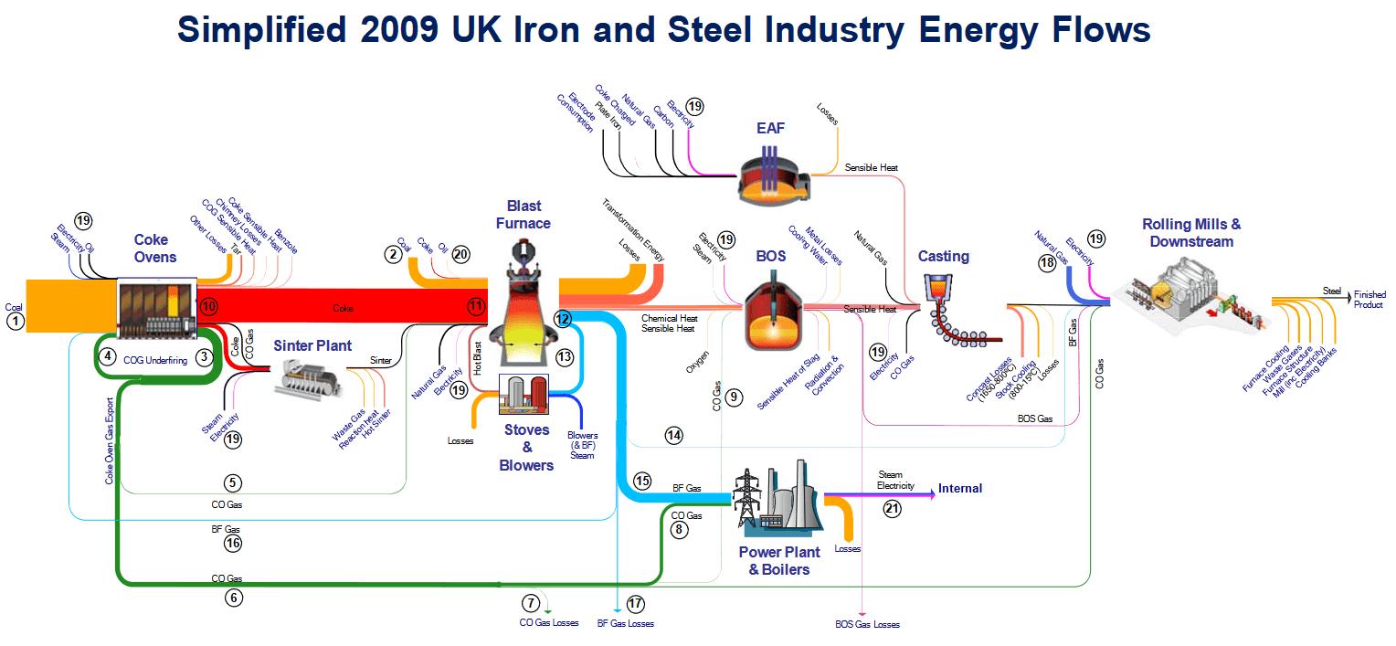 hight resolution of uk ironsteelindustry energy 2009