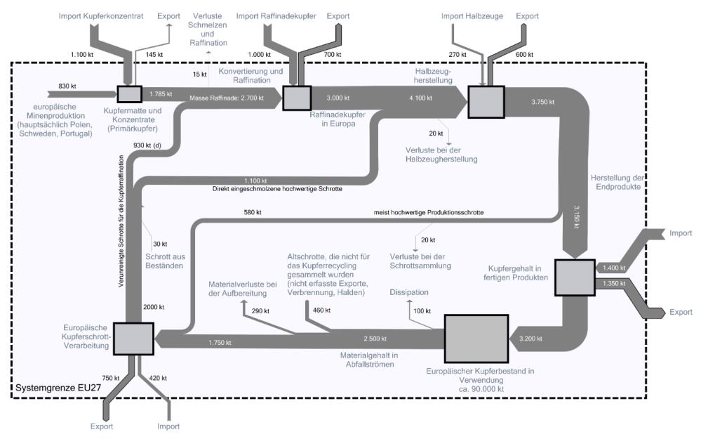 medium resolution of european copper streams 2012