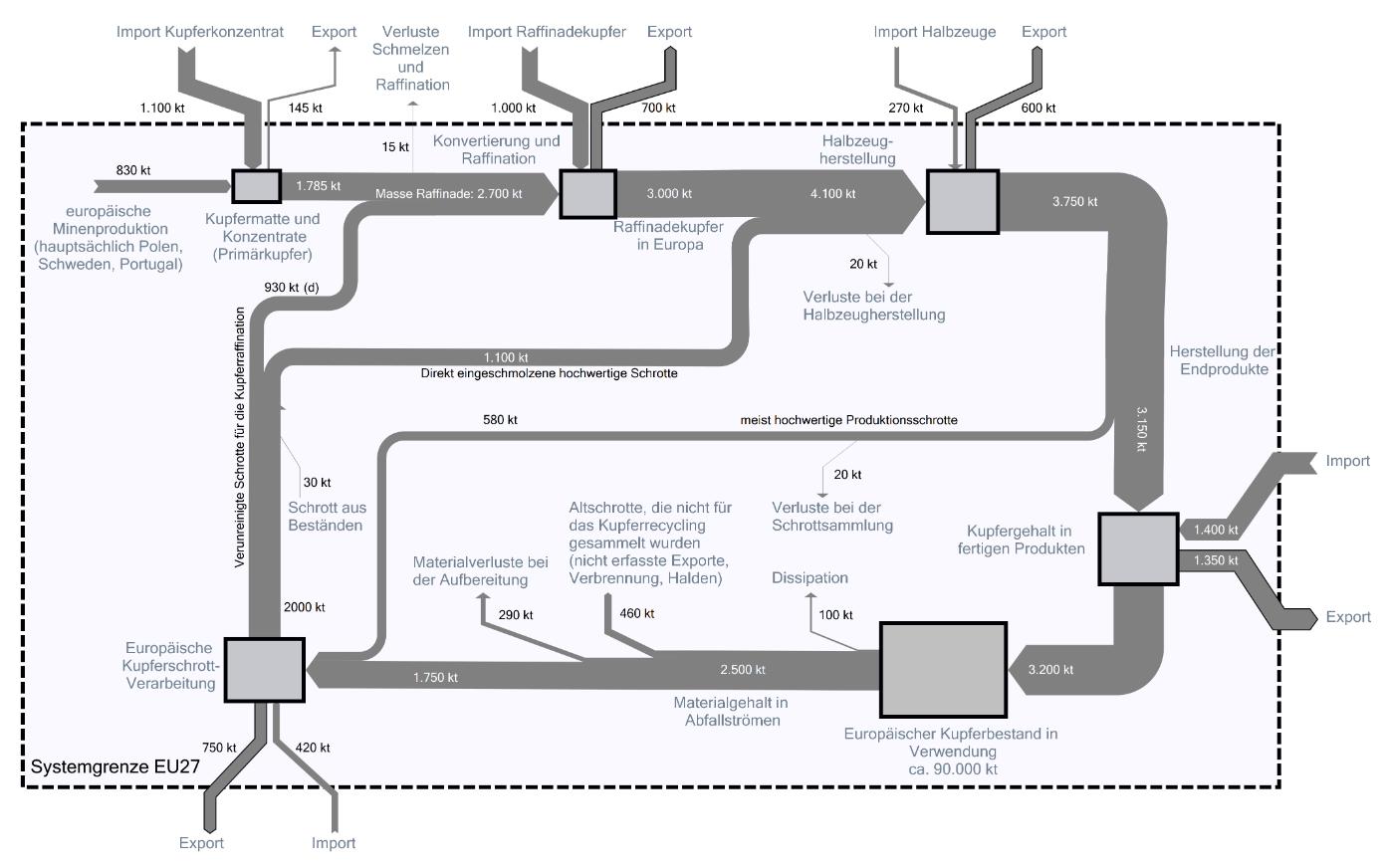 hight resolution of european copper streams 2012