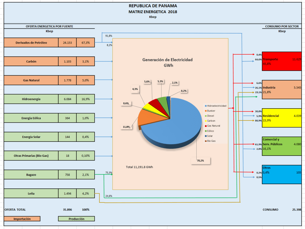 medium resolution of grafico matriz energetica panama 2018