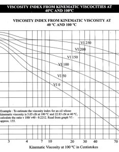 Viscosity index from kinematic also sankur industrial lubricants  chemicals knowledgebase rh sankurilc