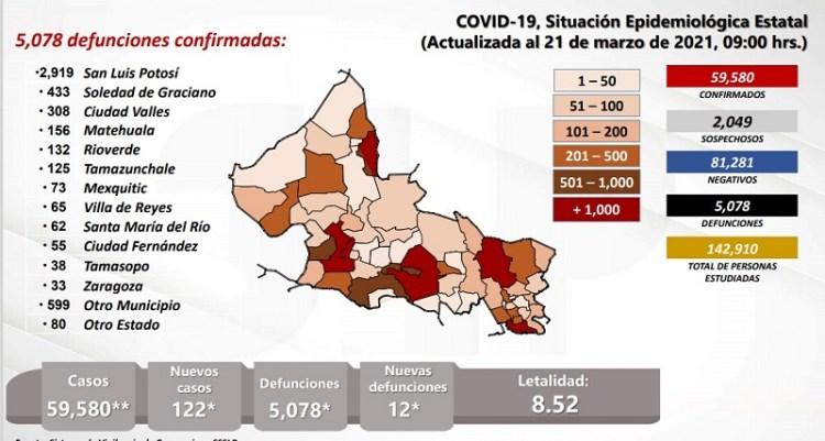 Después de varios días, SLP vuelve a registrar más de 100 contagios de Covid-19