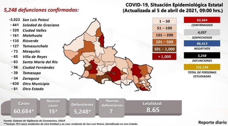 Reportan autoridades, sólo 15 contagios de Covid-19 en el último día