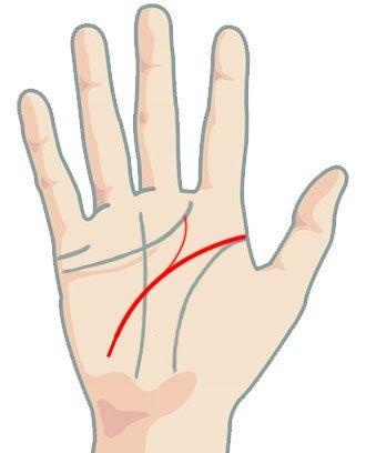 Линия на главата - разклонение към средния пръст