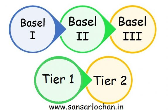 BASEL 3 Norms Tier 1 Tier 2 Meaning in Hindi