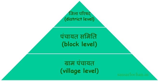 panchayat-raj-3-tier
