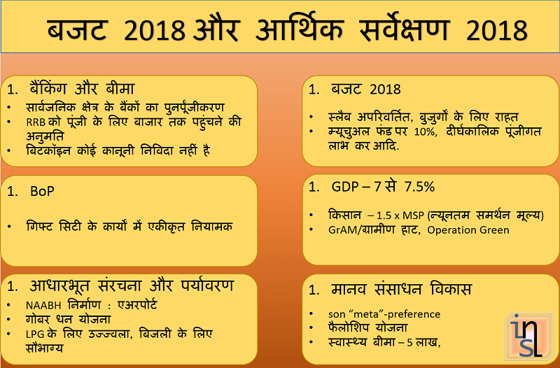 budget 2018 economic survey