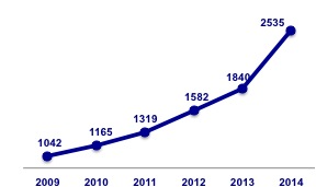 BSOE undergraduate majors have increased 143% since '09.