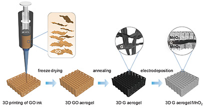 3D-printed supercapacitor electrode breaks records in lab tests