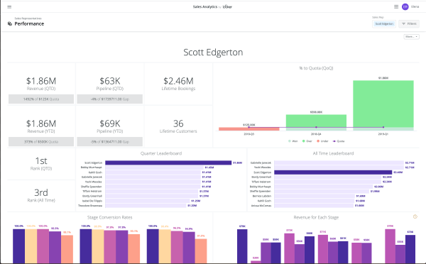 Looker Expands the Power of Its Data Platform with Sales Analytics Application and Powerful Third-Party Developer Features