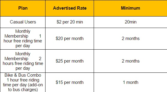 The proposed fee schedule for Santa Monica's bike share program.