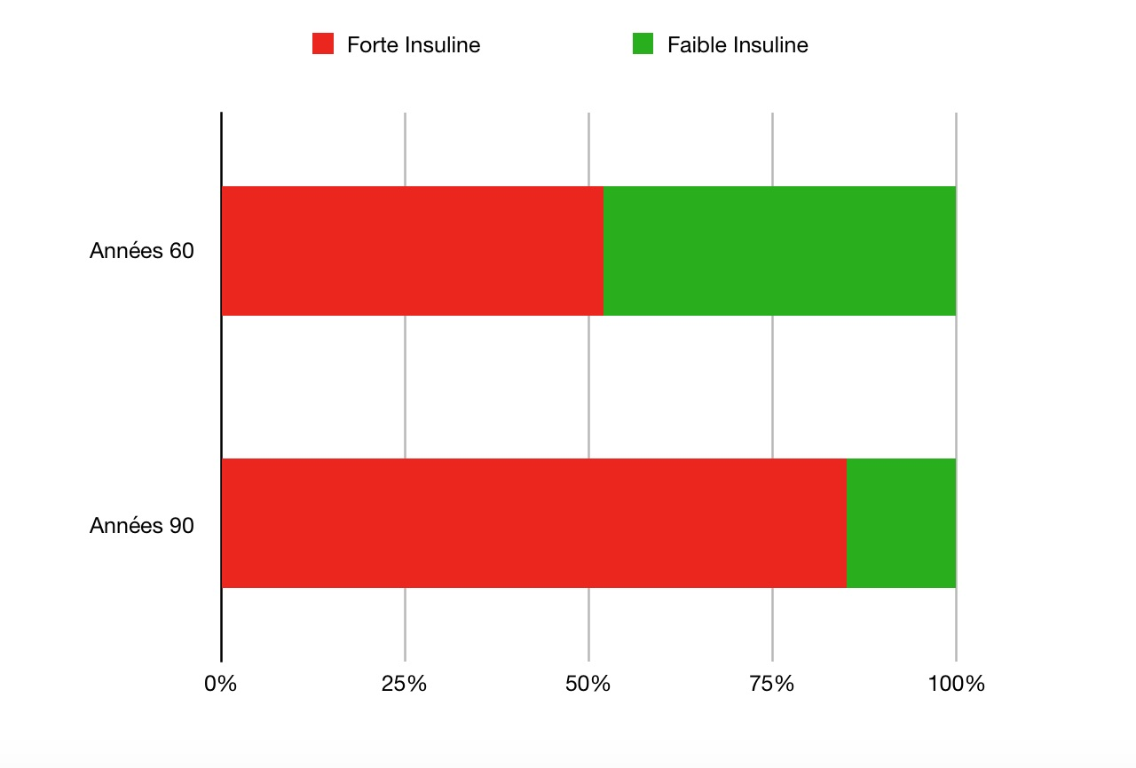 Difference sécrétion d'insuline dans les années 60 et 80 - Santé d'Acier