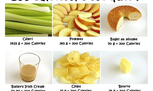 Combien de calories dois-je manger par jour?