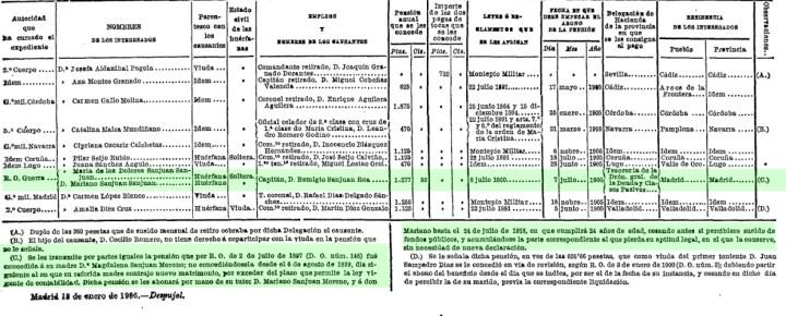 Reasignación de la pensión a los huérfanos del capitán D. Remigio Sanjuán. Diario Oficial, 1906. Ministerio de Guerra.
