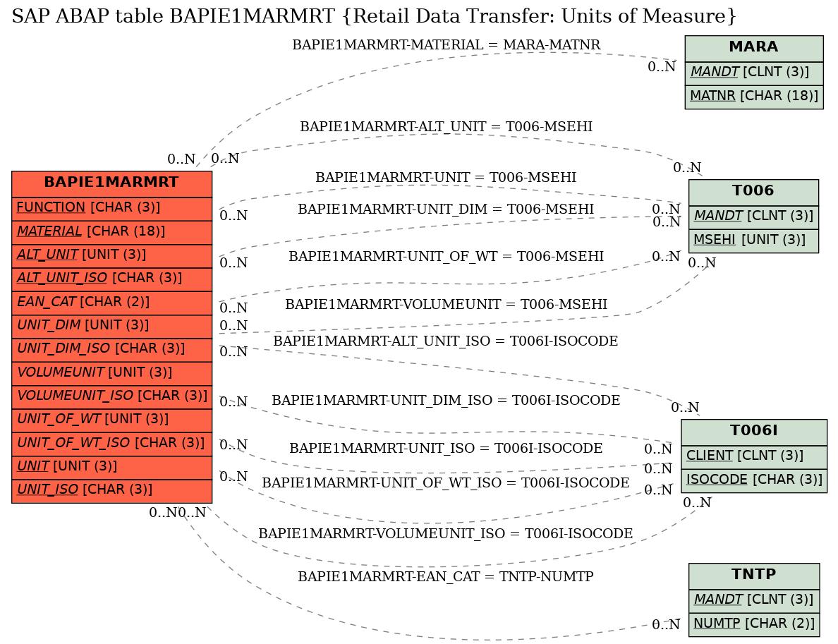 hight resolution of e r diagram for table bapie1marmrt retail data transfer units of measure