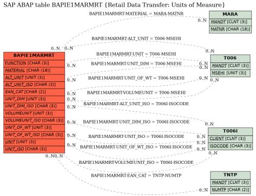 small resolution of e r diagram for table bapie1marmrt retail data transfer units of measure