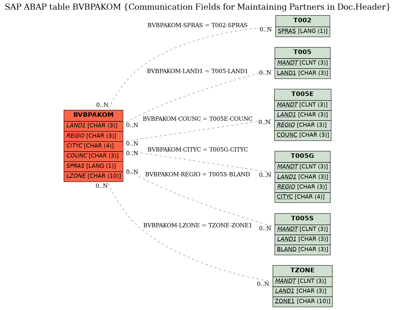 sap r 3 modules diagram frog internal anatomy labeled abap table bvbpakom communication fields for