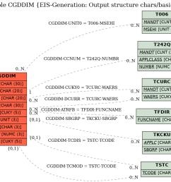 cgddim diagram e r diagram for table cgddim eis generation output structure chars basic key [ 1219 x 844 Pixel ]