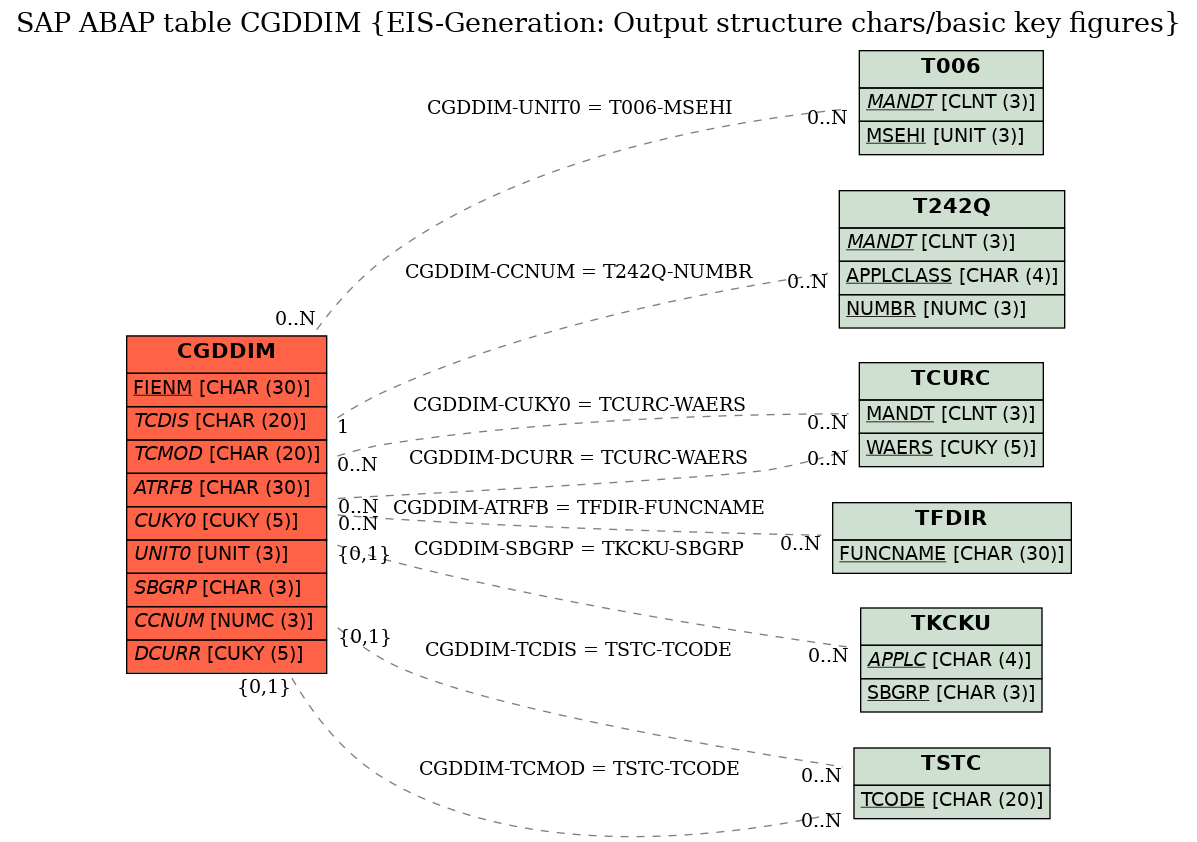 hight resolution of cgddim diagram e r diagram for table cgddim eis generation output structure chars basic key