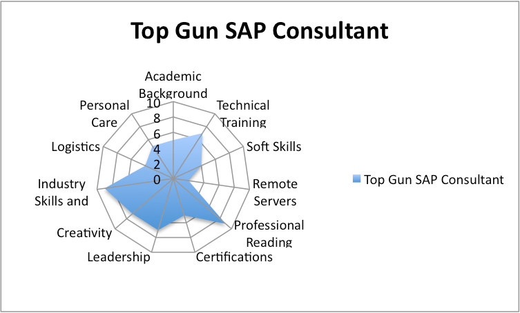 12 Easy Steps to Being a Better SAP Consultant [Checklist]