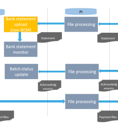 bcm process overview [ 1280 x 720 Pixel ]