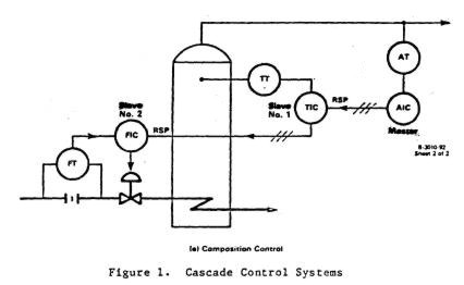 Industrial controllers : Cascade control systems . Basic