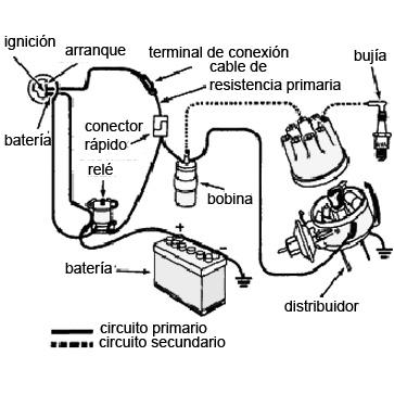 La bujía de encendido del automotor