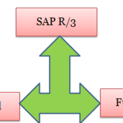 Sap R 3 Modules Diagram Situational Leadership Model About List Overview Training Tutorials
