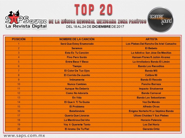 Top 20 ScannerSound Pacífico