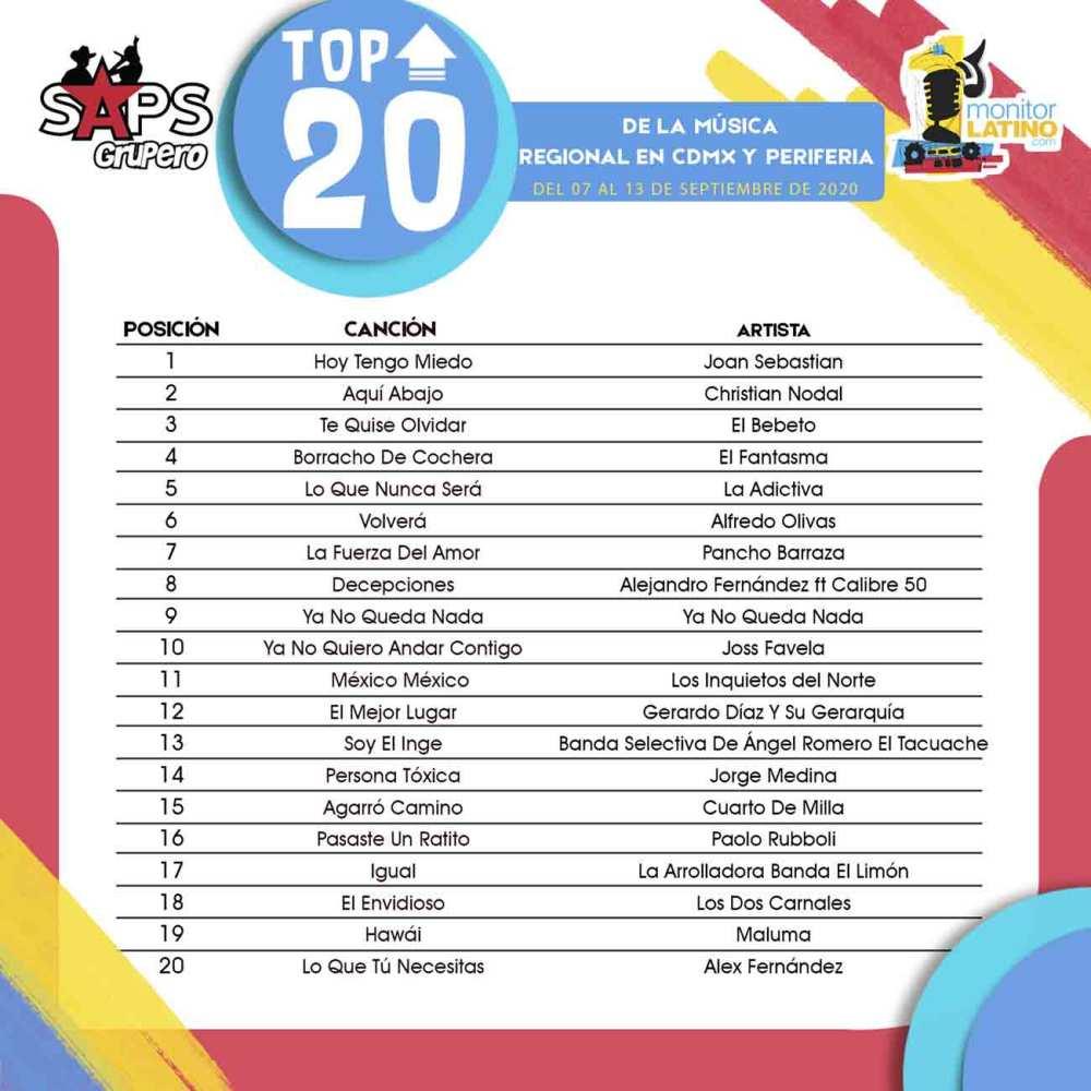 TOP 20 CDMX Y PERIFERIA monitorLATINO Lista
