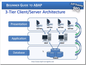 SAP System Overview
