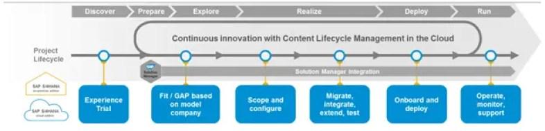 SAP Activate implementation methodology